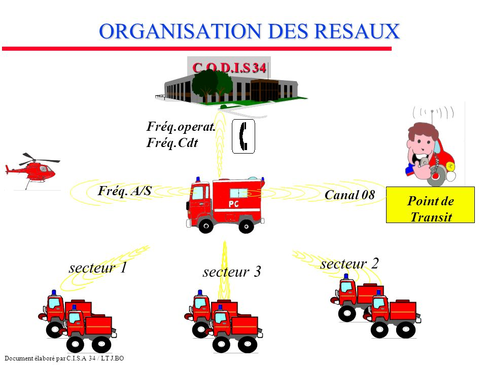 ORGANISATION DES RESAUX