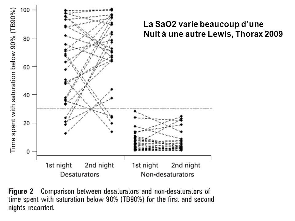 La SaO2 varie beaucoup d'une Nuit à une autre Lewis, Thorax 2009