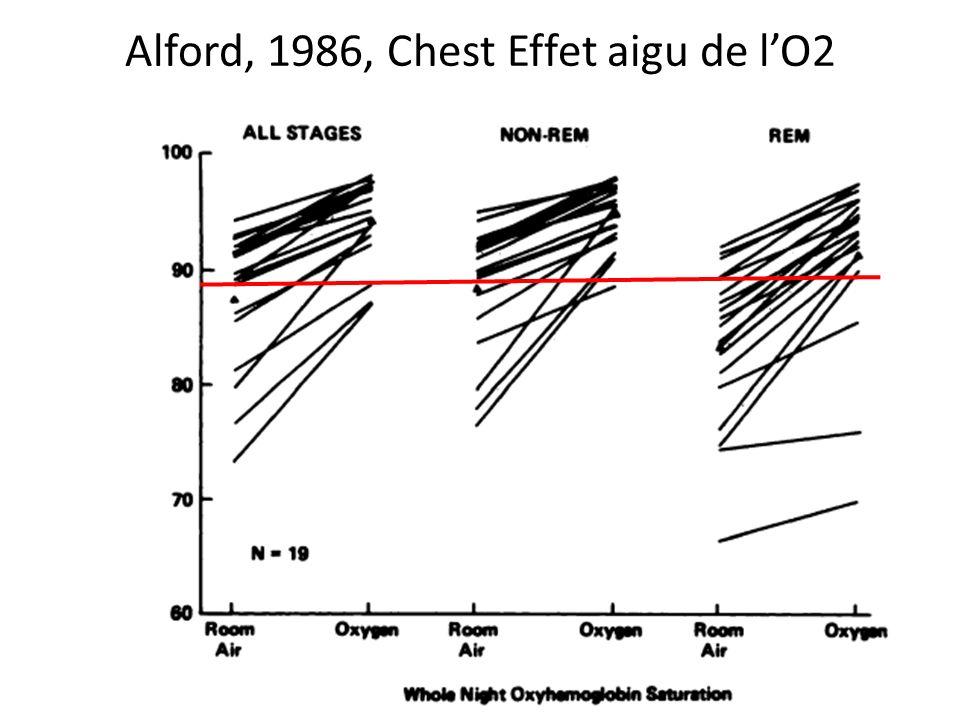 Alford, 1986, Chest Effet aigu de l'O2