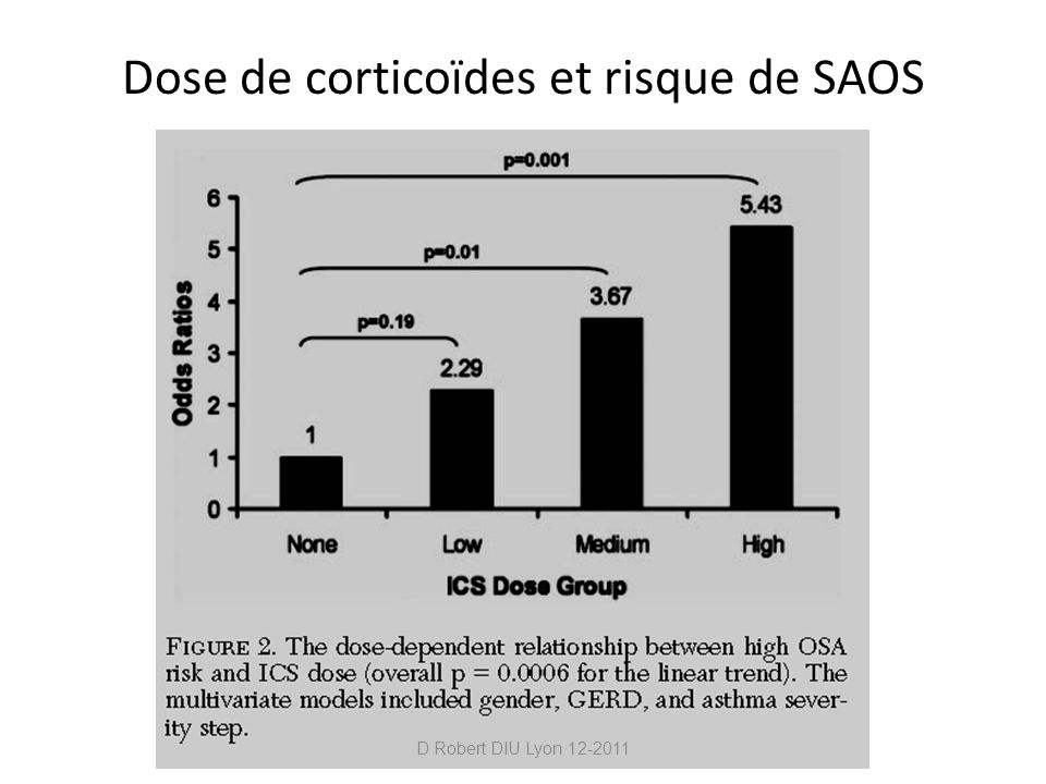 Dose de corticoïdes et risque de SAOS