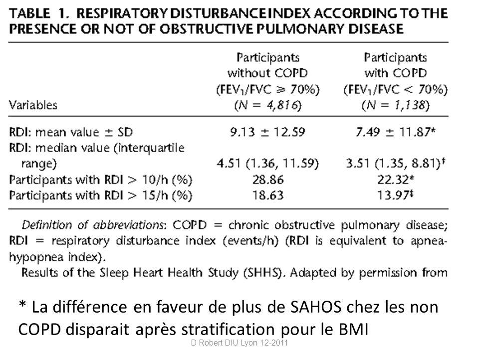* La différence en faveur de plus de SAHOS chez les non COPD disparait après stratification pour le BMI