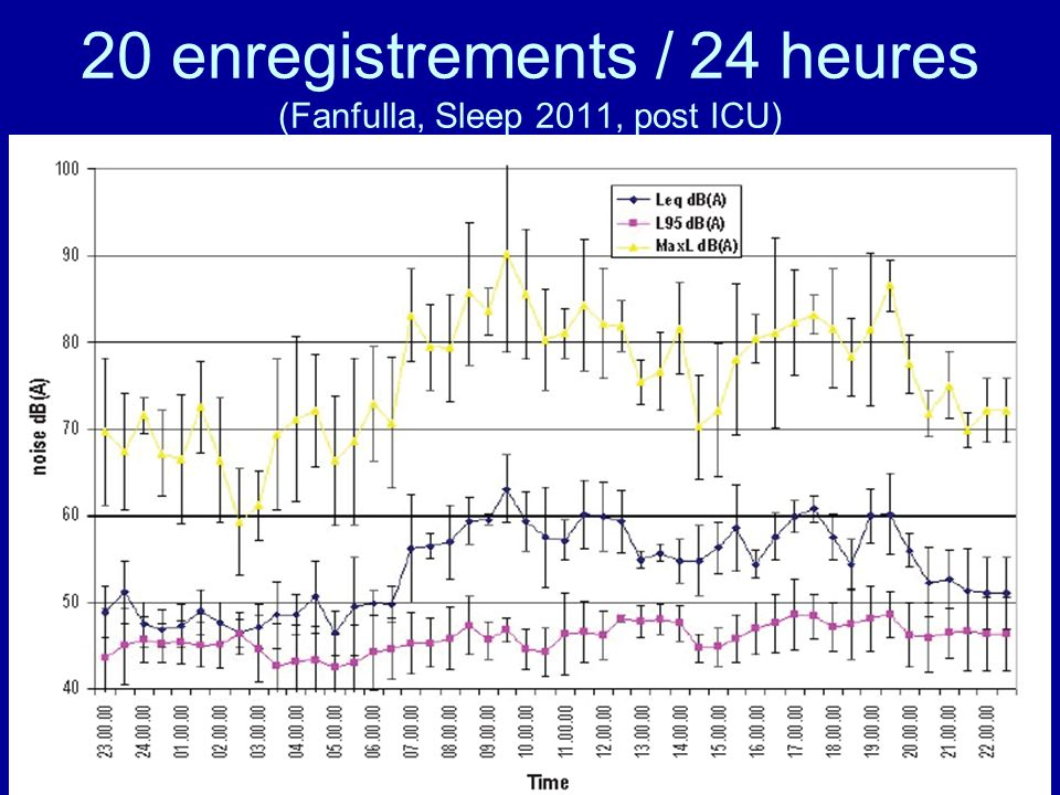 20 enregistrements / 24 heures (Fanfulla, Sleep 2011, post ICU)