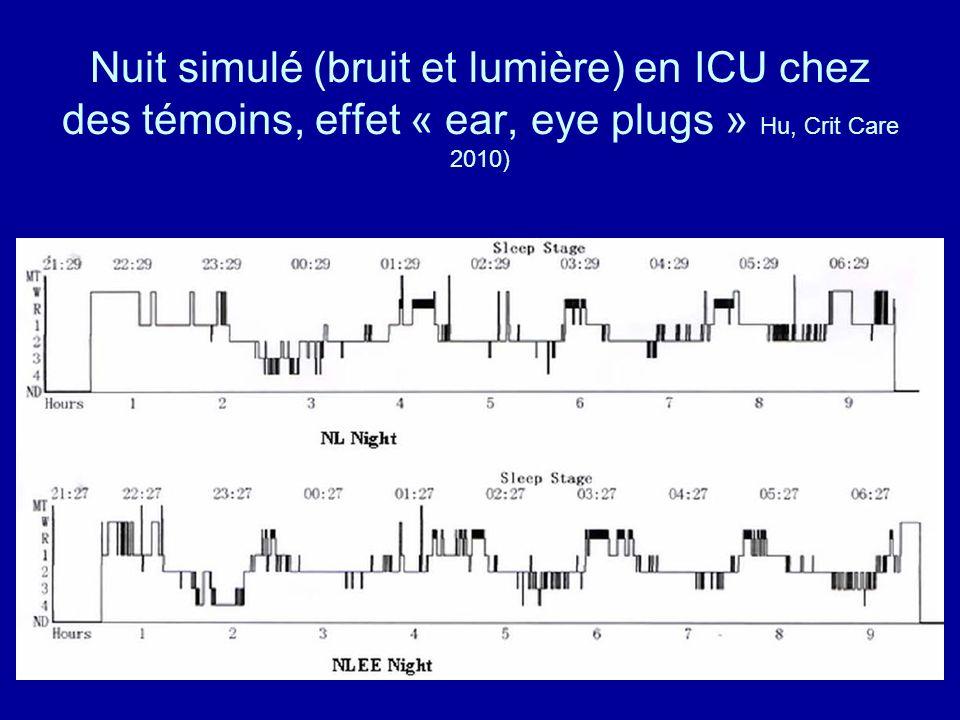 Nuit simulé (bruit et lumière) en ICU chez des témoins, effet « ear, eye plugs » Hu, Crit Care 2010)