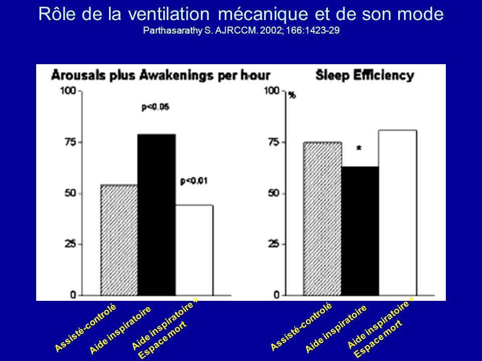 Rôle de la ventilation mécanique et de son mode Parthasarathy S. AJRCCM. 2002; 166:1423-29