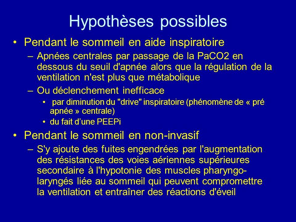 Hypothèses possibles Pendant le sommeil en aide inspiratoire