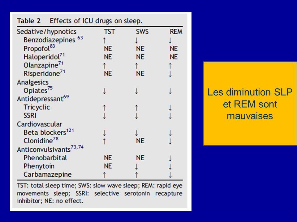 Les diminution SLP et REM sont mauvaises