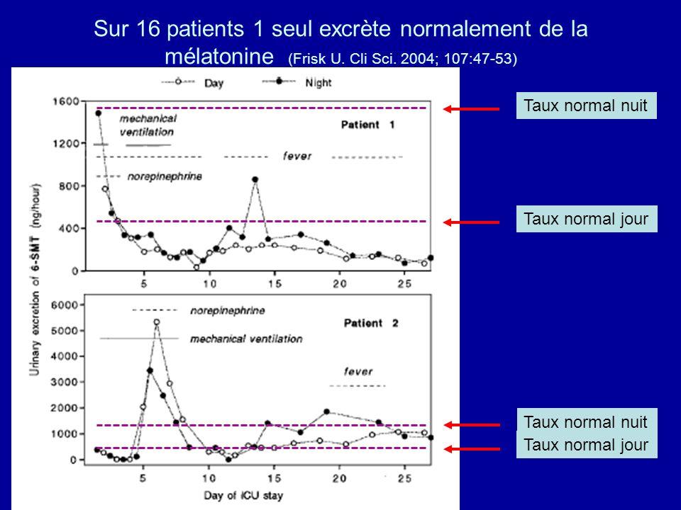 Sur 16 patients 1 seul excrète normalement de la mélatonine (Frisk U