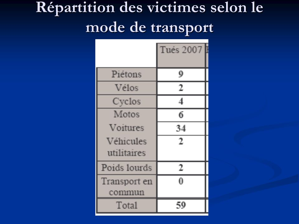 Répartition des victimes selon le mode de transport