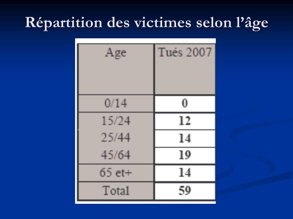 Répartition des victimes selon l'âge