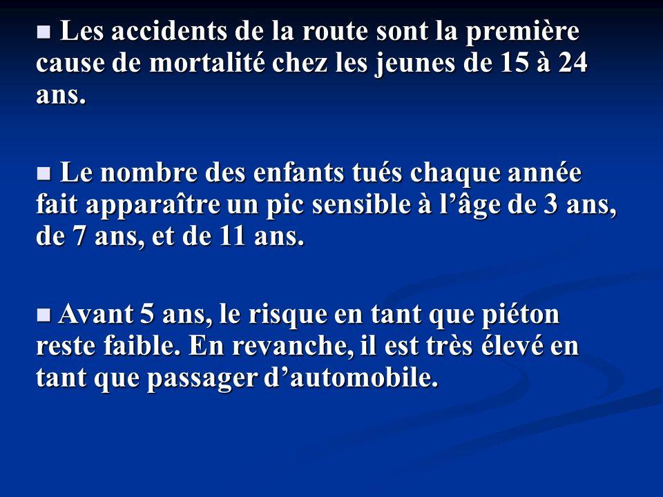 Les accidents de la route sont la première cause de mortalité chez les jeunes de 15 à 24 ans.