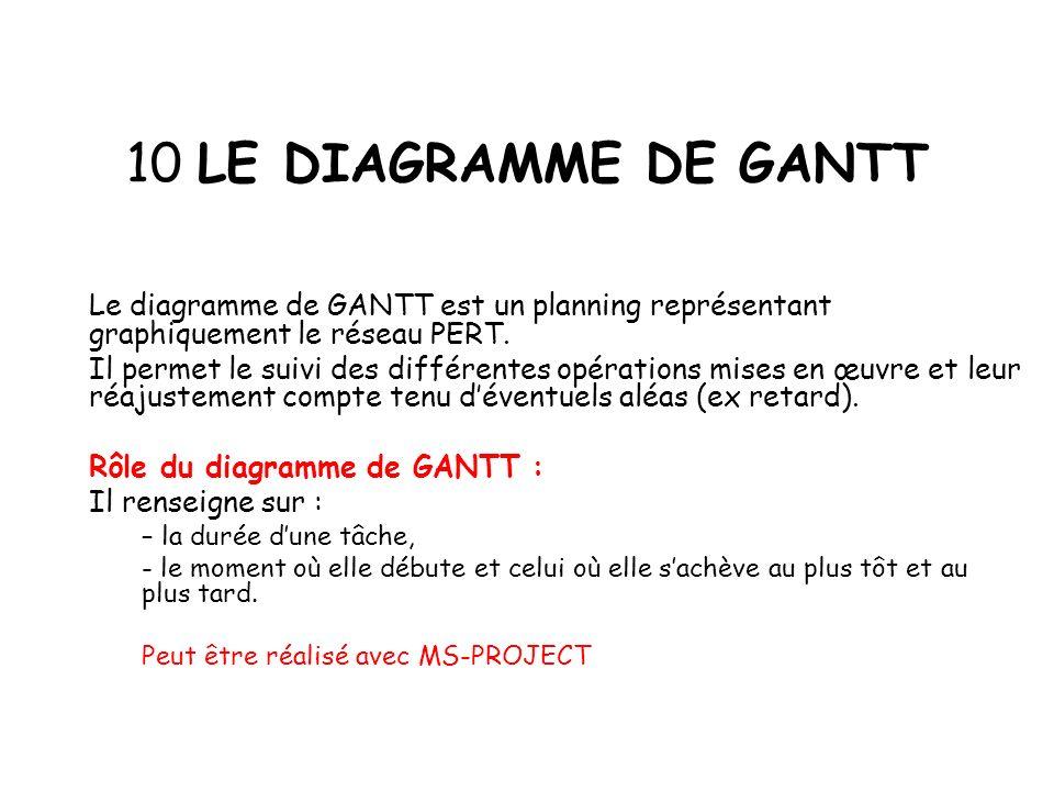 10 LE DIAGRAMME DE GANTT Le diagramme de GANTT est un planning représentant graphiquement le réseau PERT.