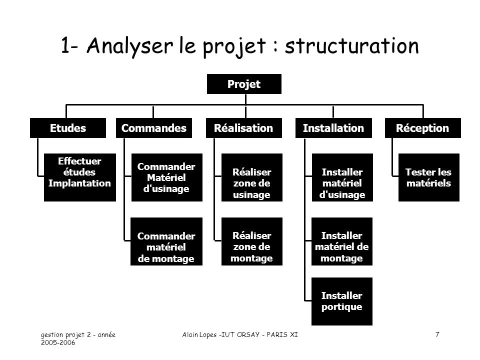 1- Analyser le projet : structuration