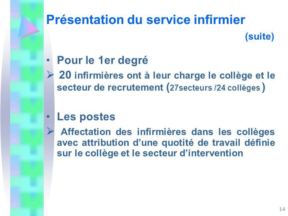 Présentation du service infirmier (suite)