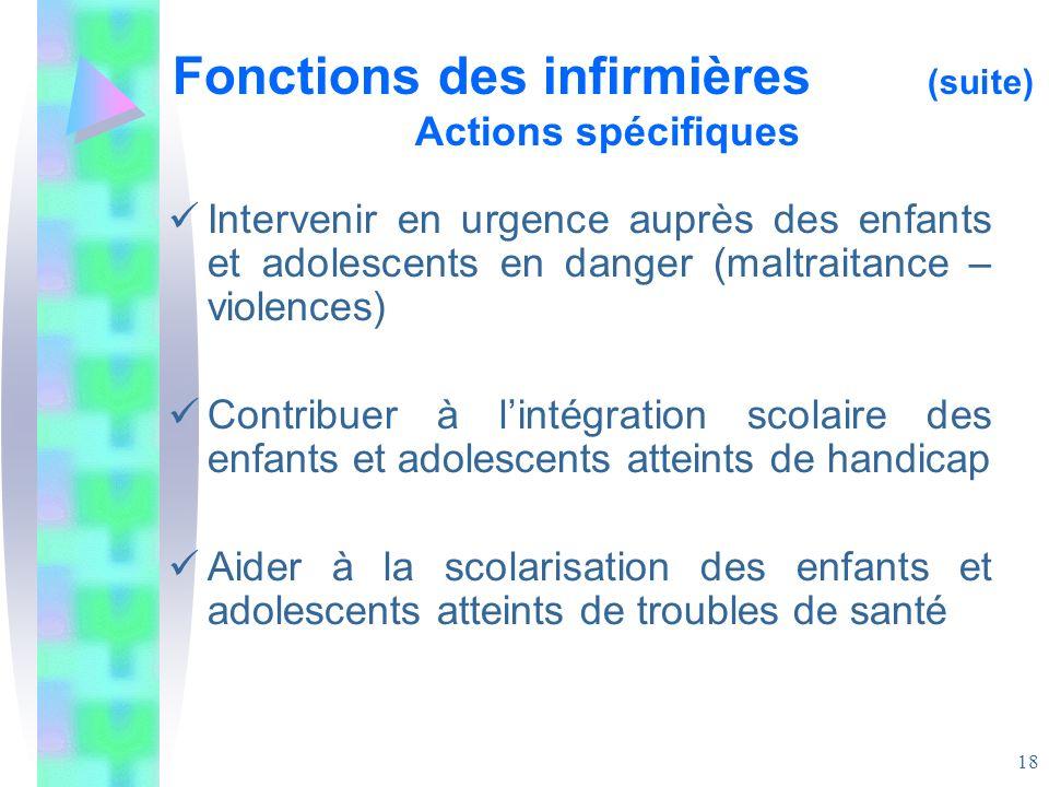 Fonctions des infirmières (suite) Actions spécifiques