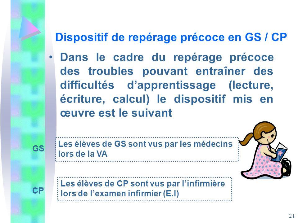 Dispositif de repérage précoce en GS / CP