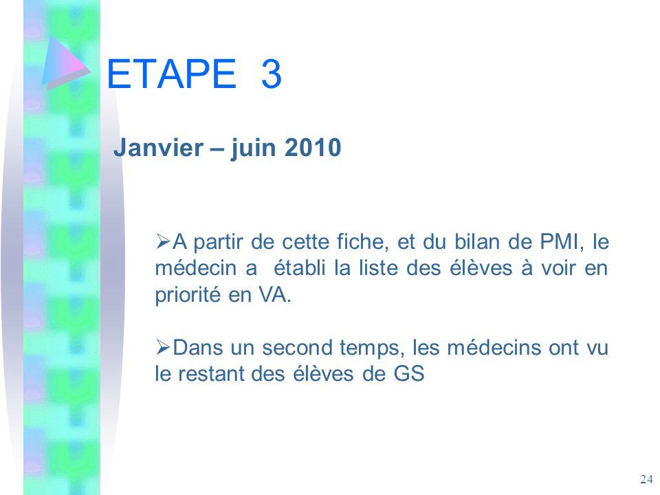 ETAPE 3 Janvier – juin 2010. A partir de cette fiche, et du bilan de PMI, le médecin a établi la liste des élèves à voir en priorité en VA.