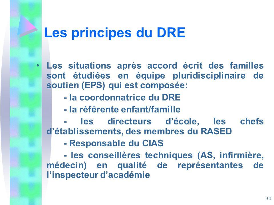 Les principes du DRE Les situations après accord écrit des familles sont étudiées en équipe pluridisciplinaire de soutien (EPS) qui est composée: