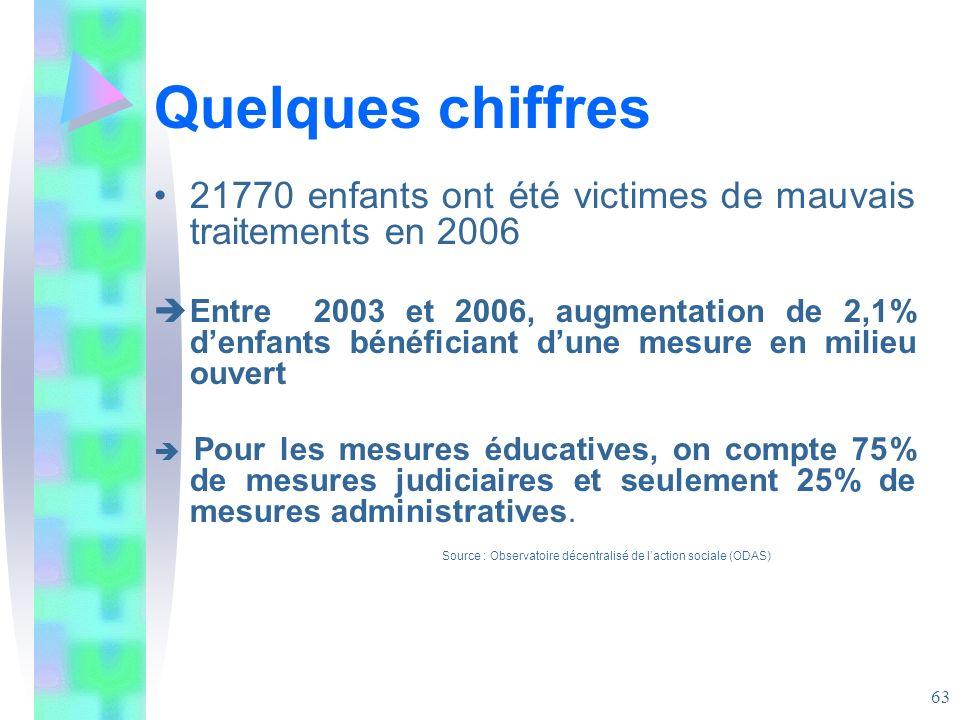 Quelques chiffres 21770 enfants ont été victimes de mauvais traitements en 2006.