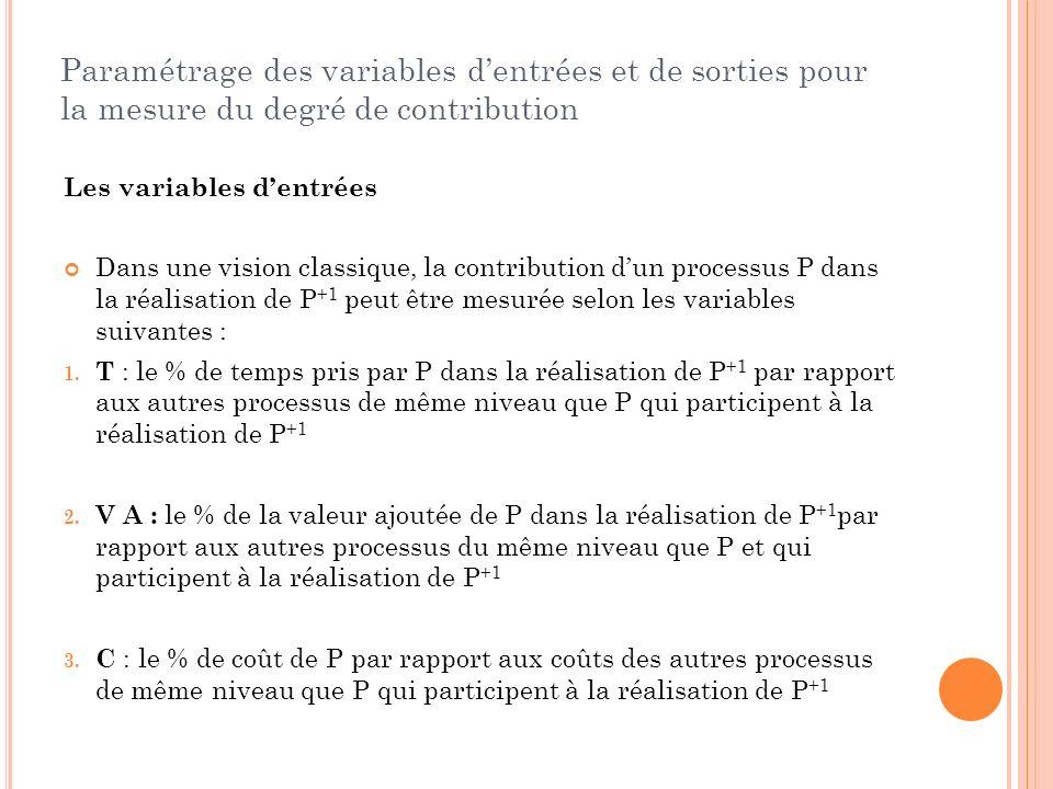 Paramétrage des variables d'entrées et de sorties pour la mesure du degré de contribution