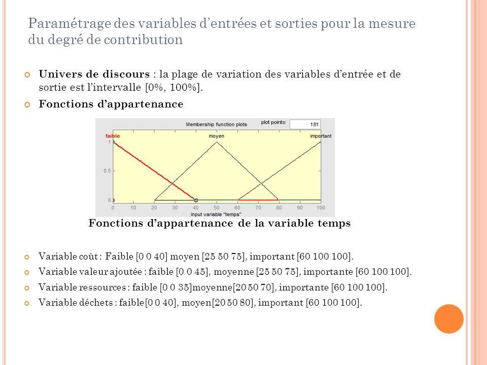 Fonctions d'appartenance de la variable temps