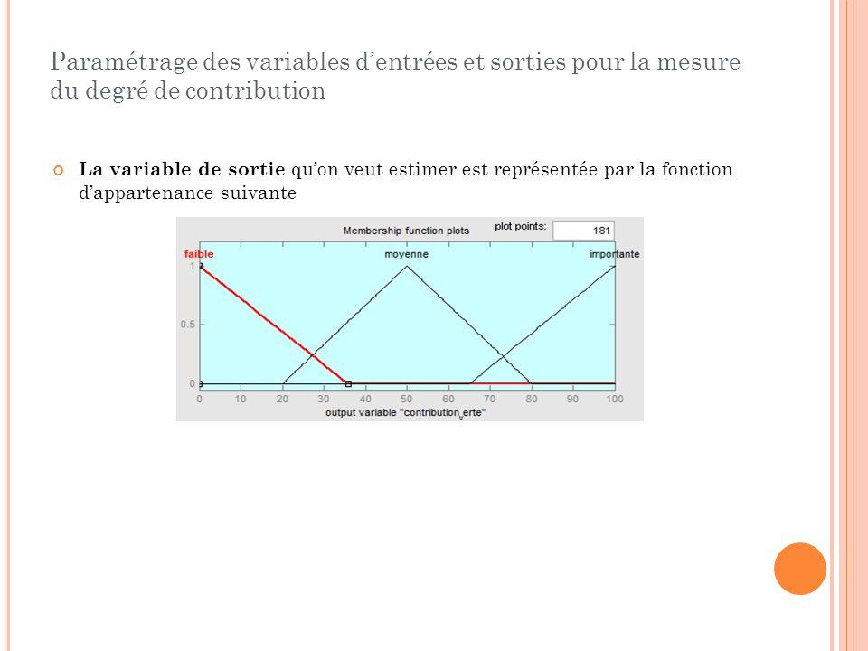 Paramétrage des variables d'entrées et sorties pour la mesure du degré de contribution