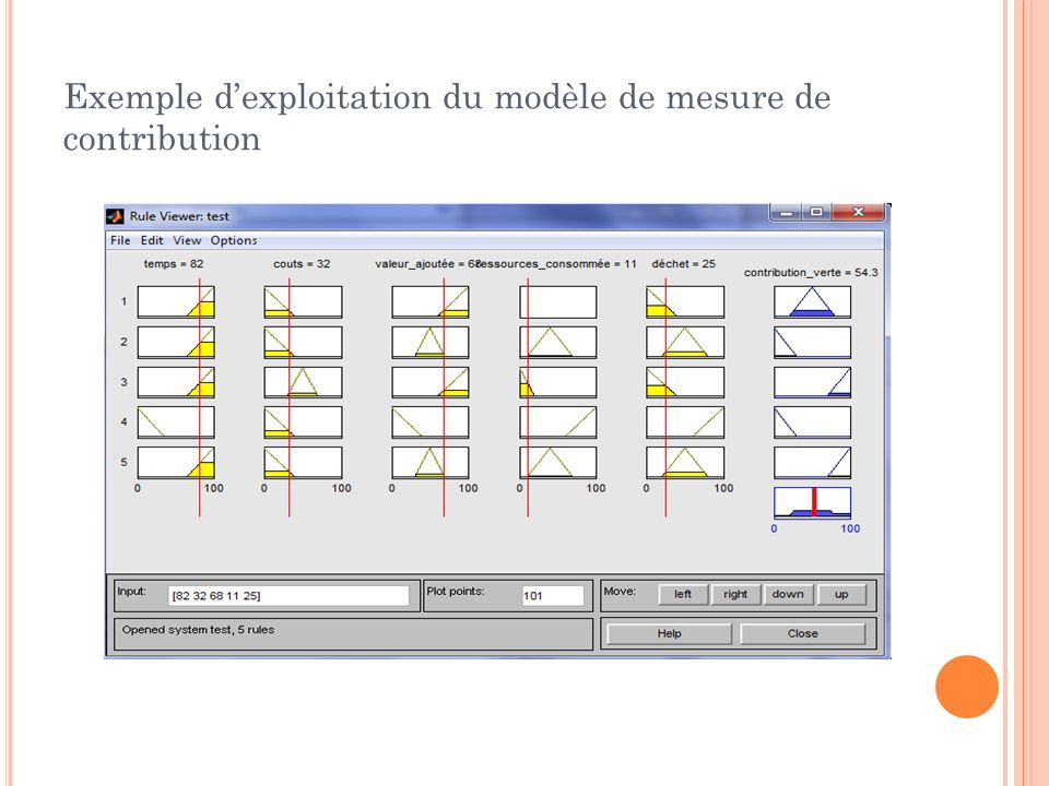 Exemple d'exploitation du modèle de mesure de contribution
