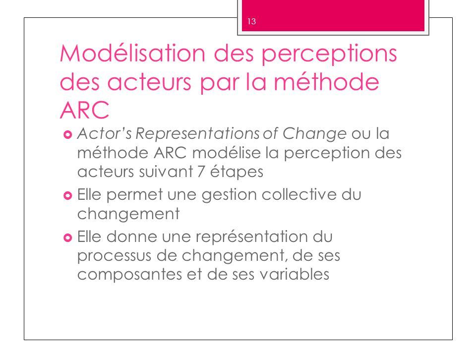 Modélisation des perceptions des acteurs par la méthode ARC