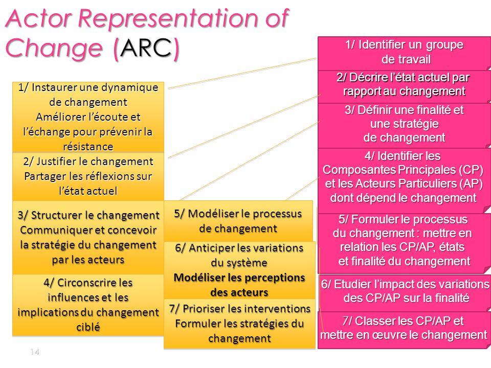 Actor Representation of Change (ARC)