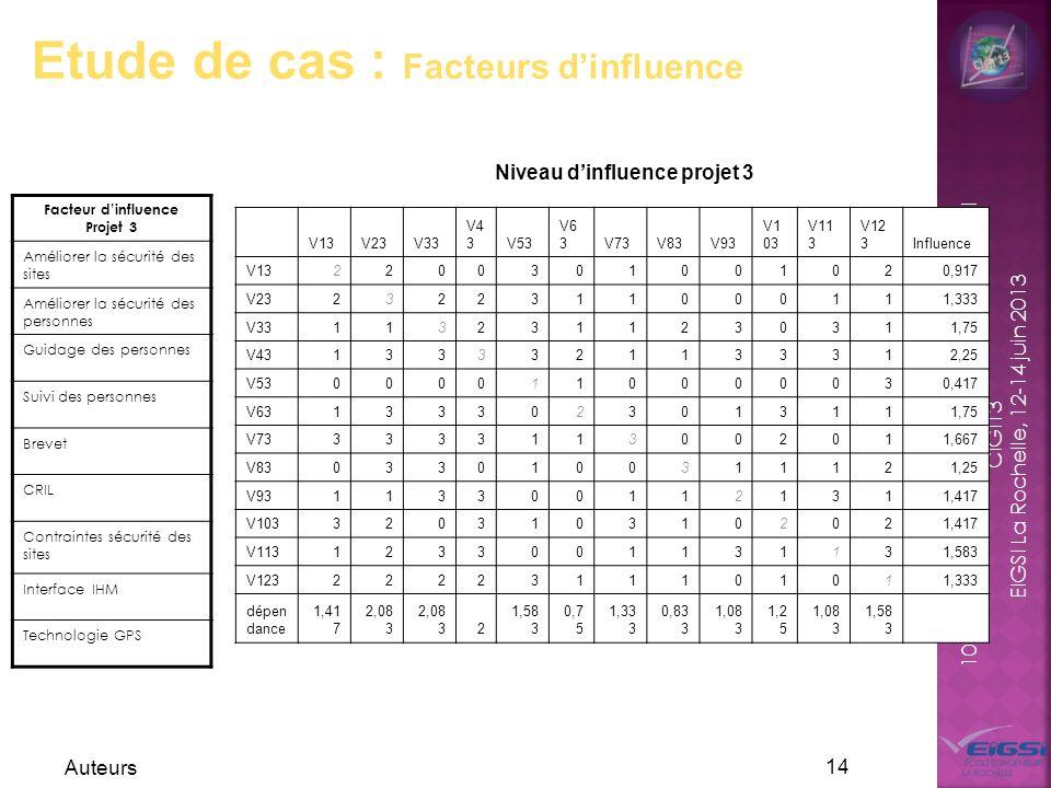 Facteur d'influence Projet 3