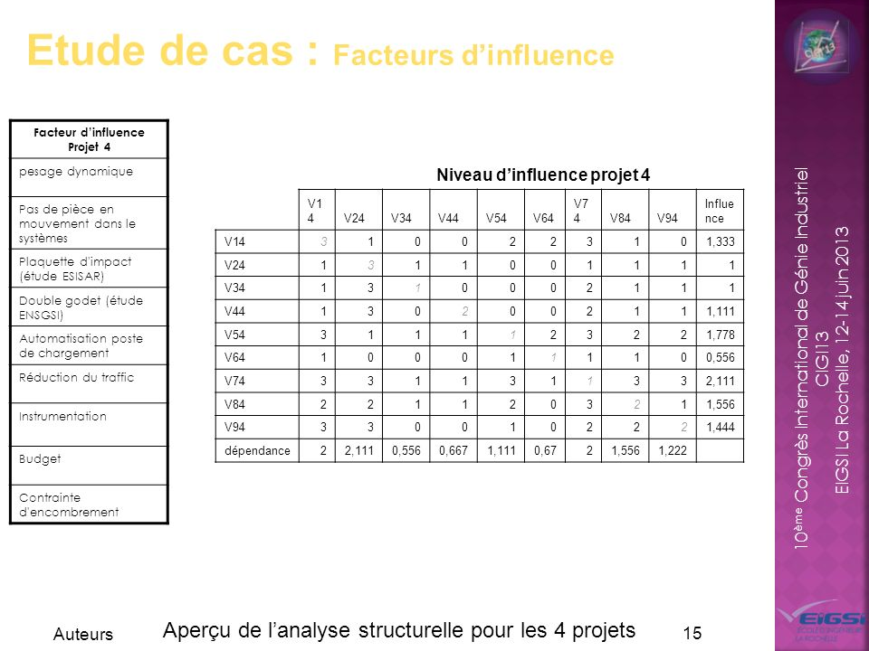 Facteur d'influence Projet 4