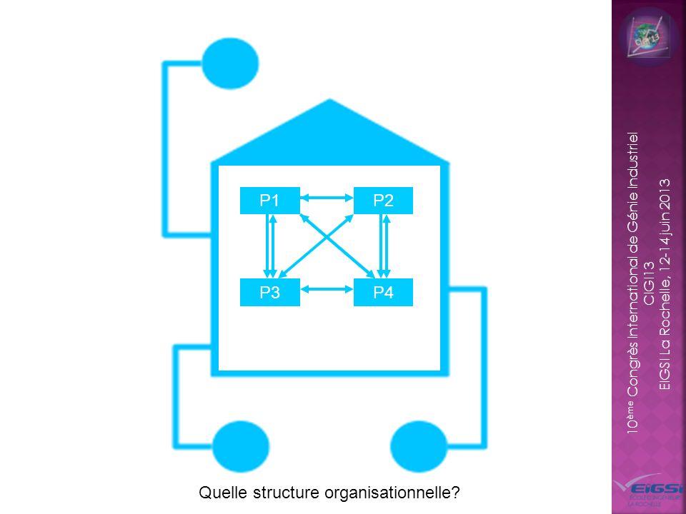 P1 P2 P3 P4 Quelle structure organisationnelle