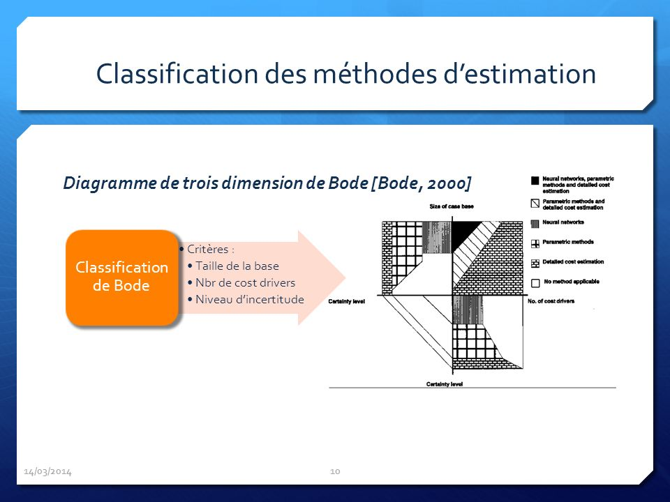 Classification des méthodes d'estimation