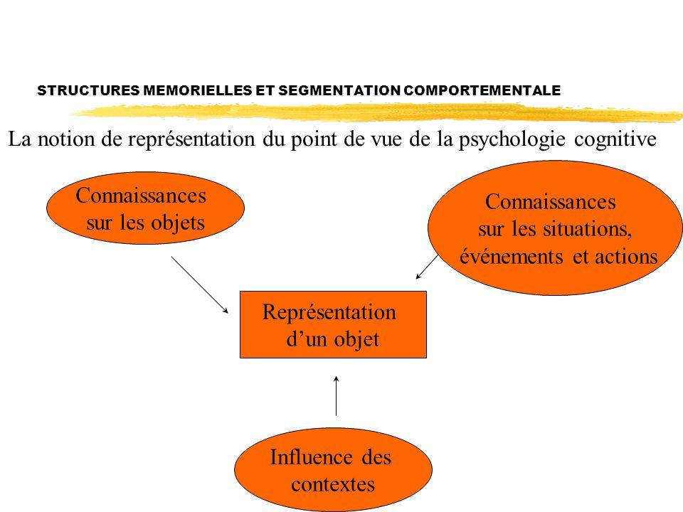 STRUCTURES MEMORIELLES ET SEGMENTATION COMPORTEMENTALE