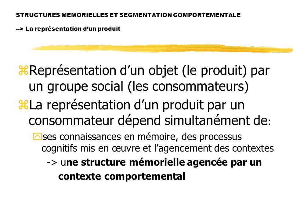 STRUCTURES MEMORIELLES ET SEGMENTATION COMPORTEMENTALE --> La représentation d'un produit