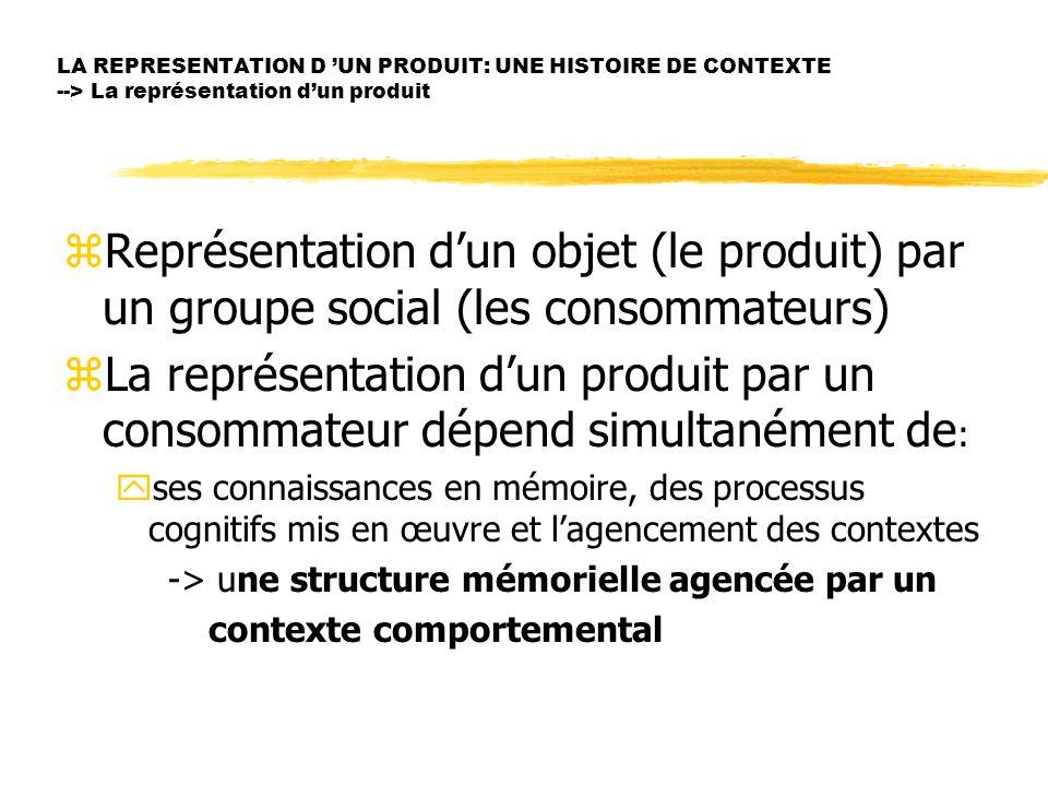 LA REPRESENTATION D 'UN PRODUIT: UNE HISTOIRE DE CONTEXTE --> La représentation d'un produit