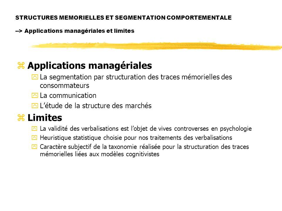 Applications managériales