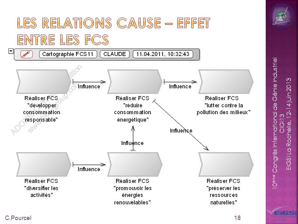 Les relations cause – effet entre les FCS