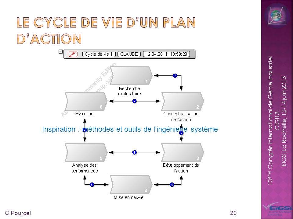 Le cycle de vie d'un plan d'action