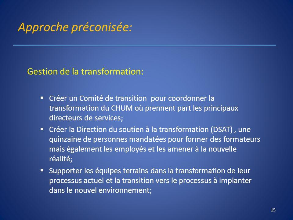 Approche préconisée: Gestion de la transformation: