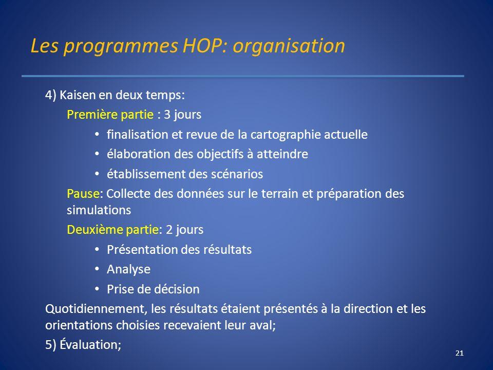 Les programmes HOP: organisation