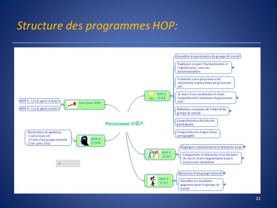 Structure des programmes HOP:
