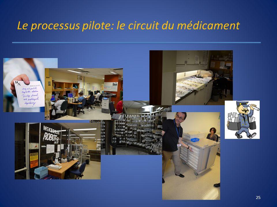 Le processus pilote: le circuit du médicament