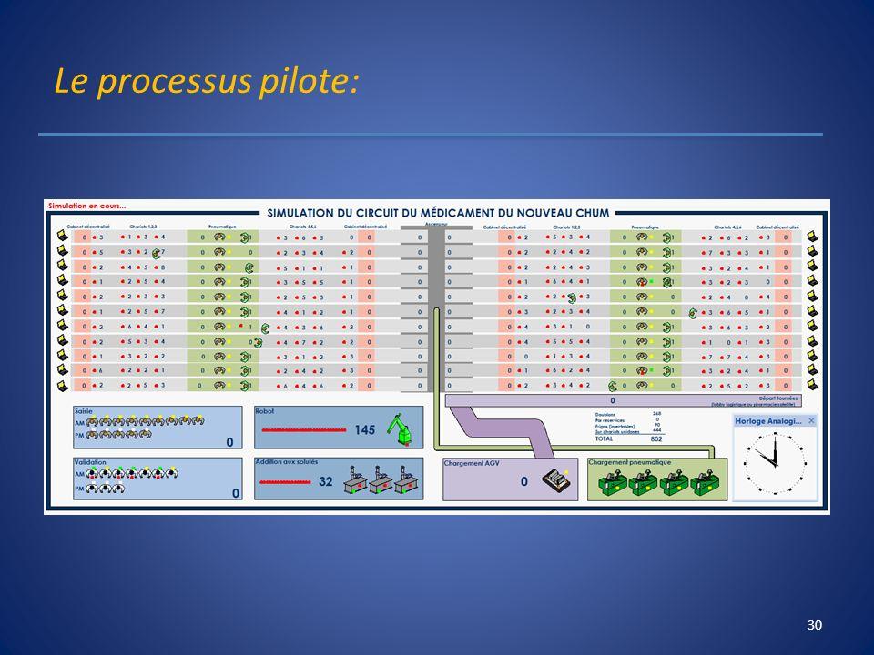 Le processus pilote: Présentation du 23 avril 2013 , Claude Olivier