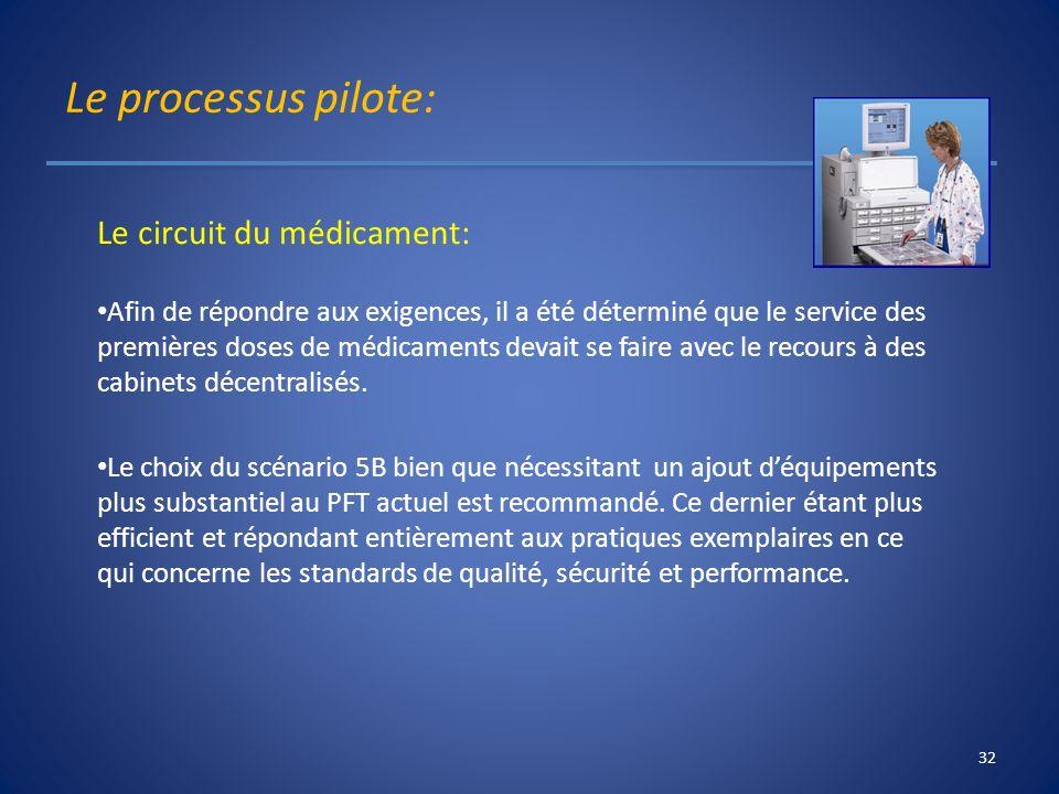 Le processus pilote: Le circuit du médicament: