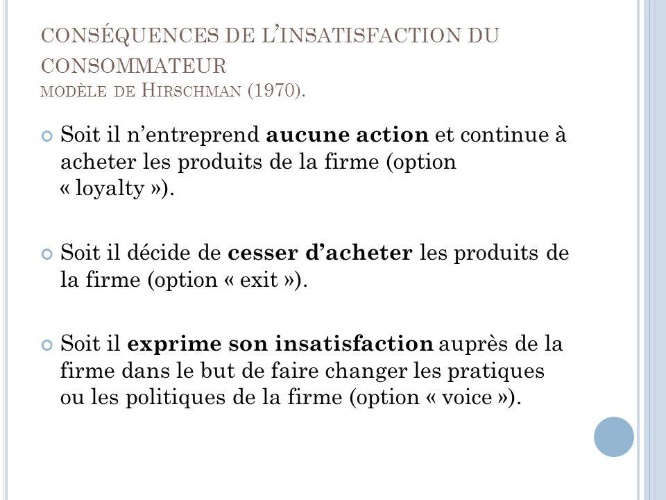 conséquences de l'insatisfaction du consommateur modèle de Hirschman (1970).