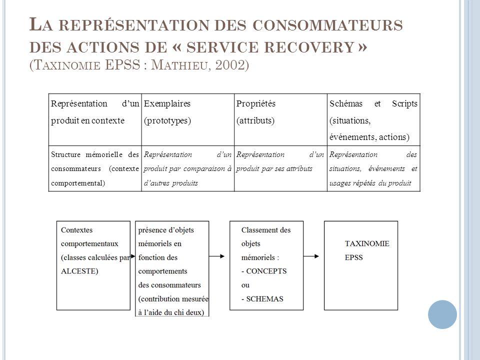 La représentation des consommateurs des actions de « service recovery » (Taxinomie EPSS : Mathieu, 2002)