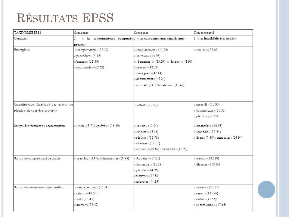 Résultats EPSS TAXINOMIE EPSS Compensé Non compensé Contextes