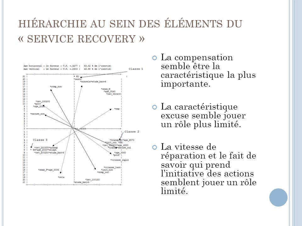 hiérarchie au sein des éléments du « service recovery »