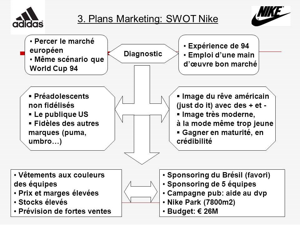 3. Plans Marketing: SWOT Nike