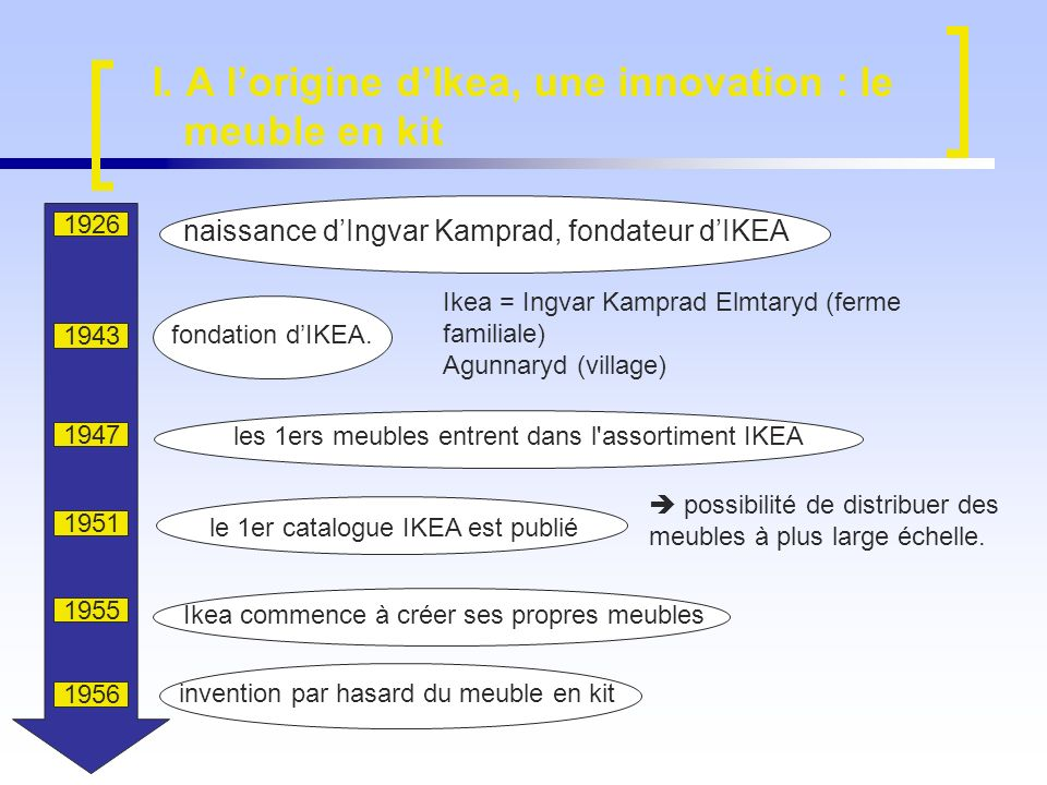 I. A l'origine d'Ikea, une innovation : le meuble en kit